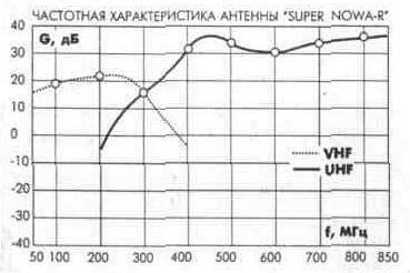 Dexta supernova схема
